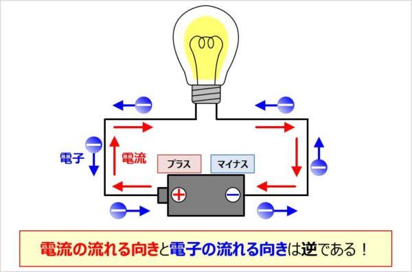 電流と電子の向き