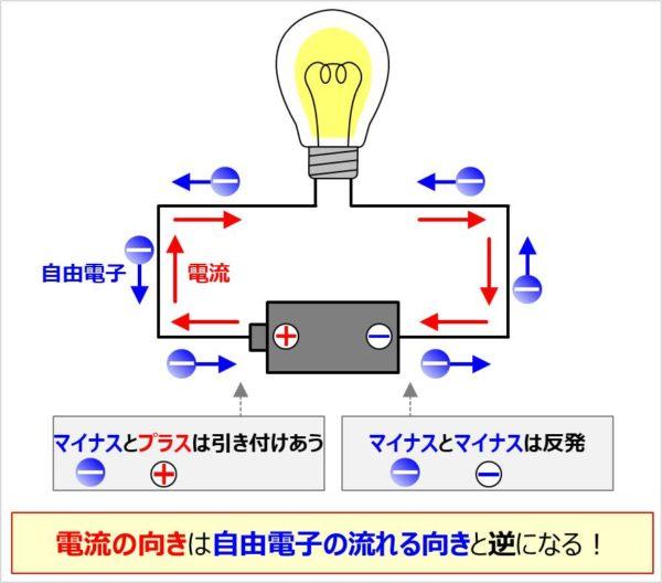 電流の向き