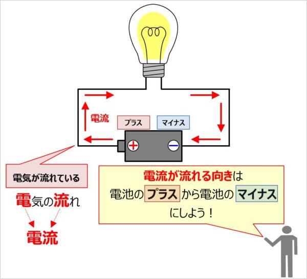 電流の発見と電流の向き
