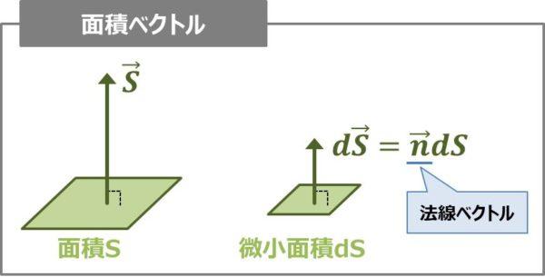 面積ベクトル