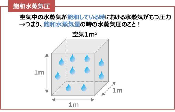 飽和水蒸気圧