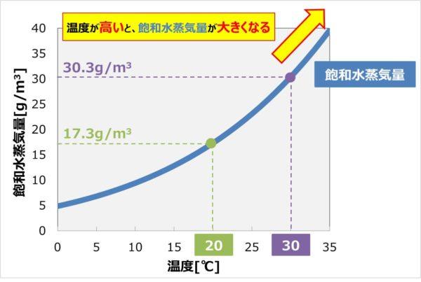 飽和水蒸気量と温度