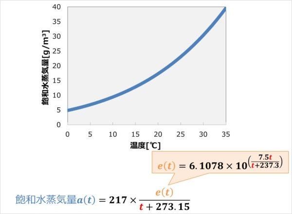 飽和水蒸気量の計算方法