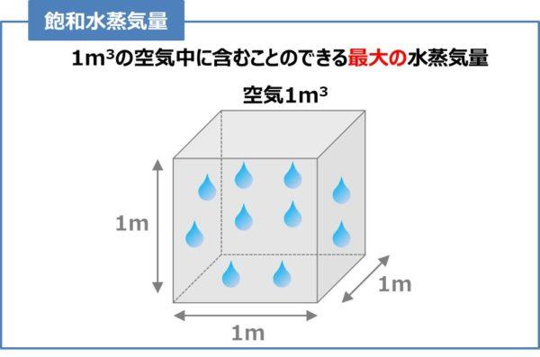 飽和水蒸気量