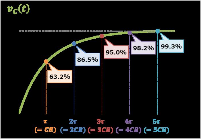 RC回路の時定数による変化