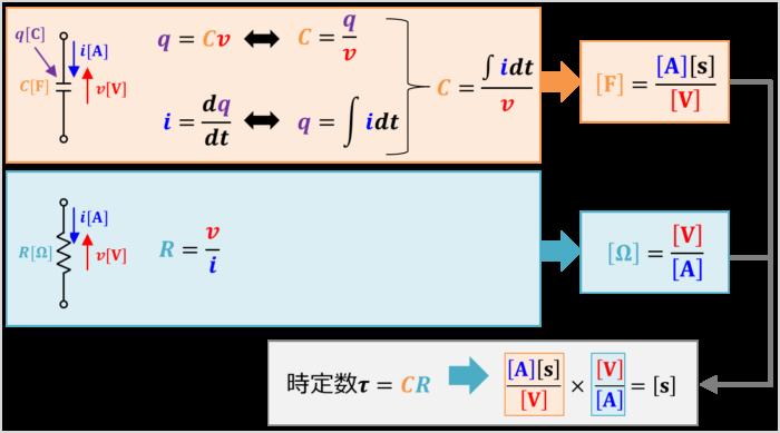 RC回路の時定数の単位