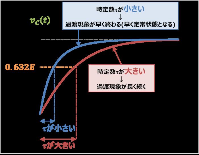 RC回路の時定数の大きさ