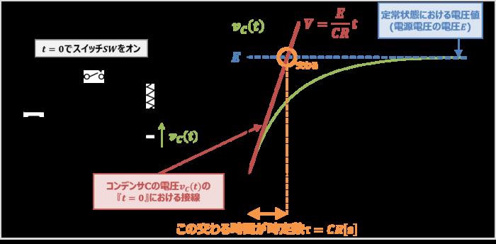 RC回路の時定数の求め方
