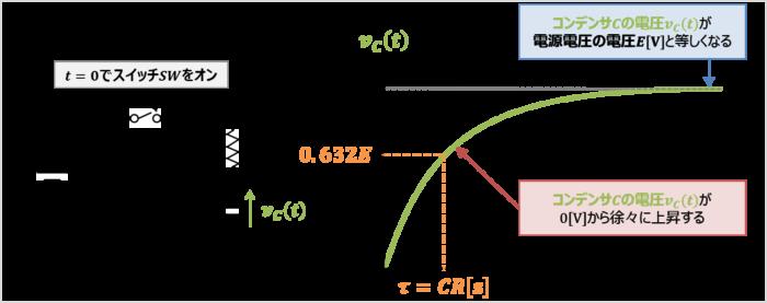 RC回路の時定数