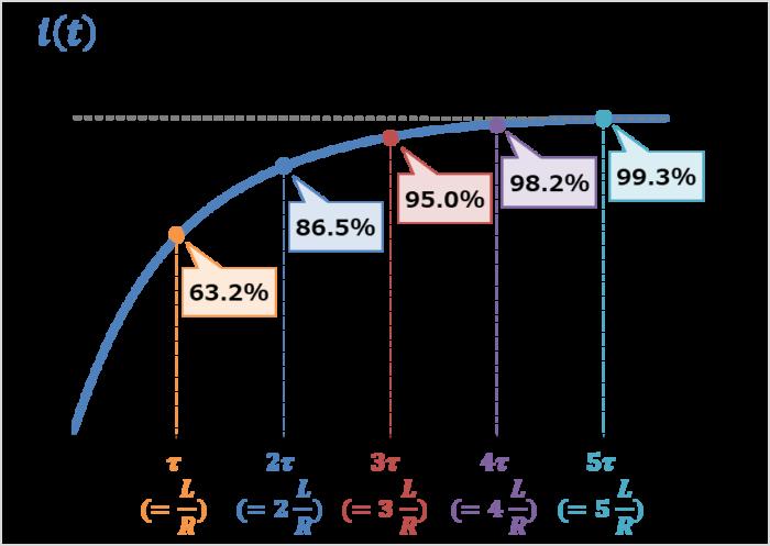 RL回路の時定数による変化