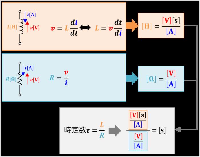 RL回路の時定数の単位