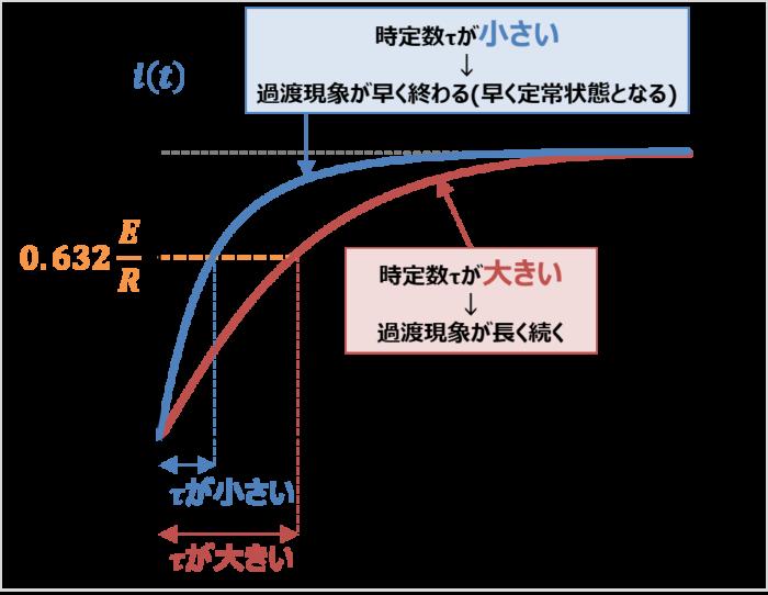 RL回路の時定数の大きさ
