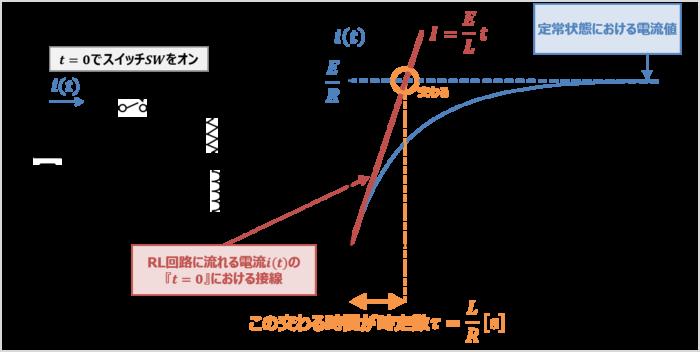 RL回路の時定数の求め方