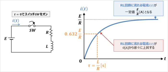 RL回路の時定数