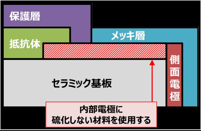チップ抵抗の硫化対策(内部電極に硫化しない材料を使用する)