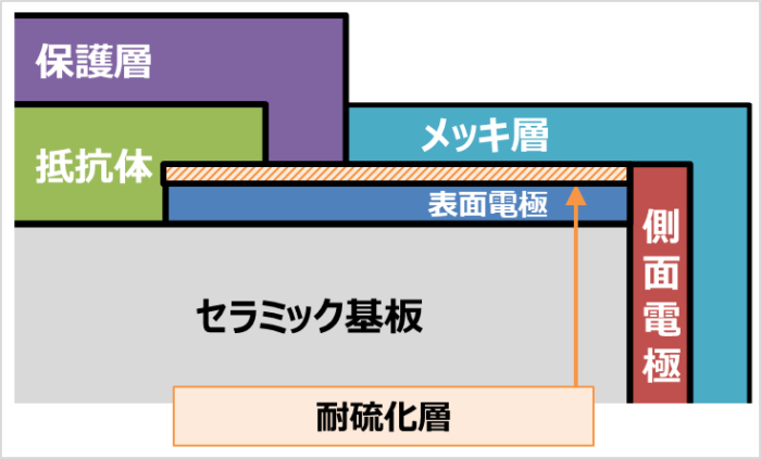 チップ抵抗の硫化対策(耐硫化層)