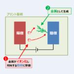 【イオンマイグレーションとは】『原理』や『対策』などを解説!