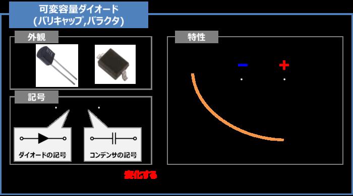 可変容量ダイオード(バリキャップ)の『記号』と『特徴』