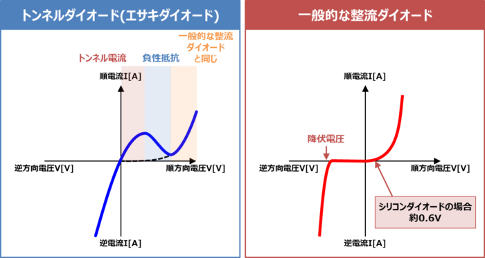 トンネルダイオードの特性
