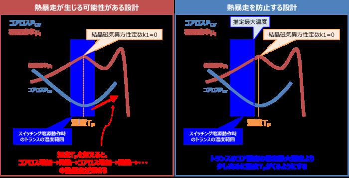 トランスのコアロスによる『熱暴走』の対策と設計