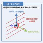 【ローレンツ力のまとめ】『向き』・『公式』・『円運動』などを解説!