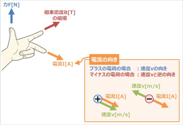 ローレンツ力とフレミングの左手の法則の関係