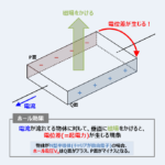 【ホール効果】『原理』や『半導体の判別』についてわかりやすく説明!