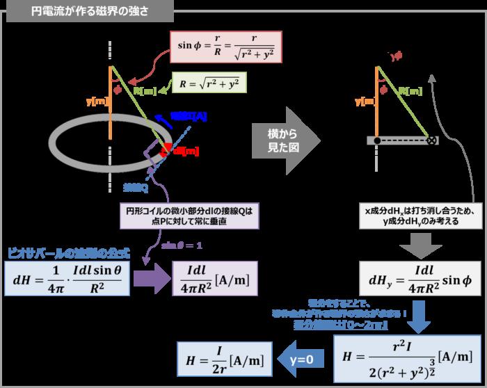 【ビオ・サバールの法則】 円電流が作る磁界の強さ