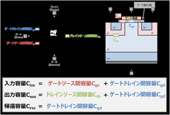 『MOSFETの寄生容量』と『入力容量Ciss,出力容量Coss,帰還容量Crss』の関係