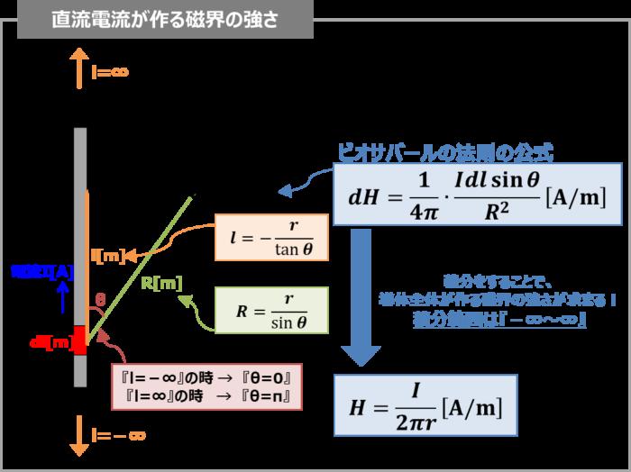 【ビオ・サバールの法則】直流電流が作る磁界の強さ