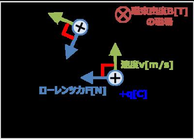 ローレンツ力による円運動