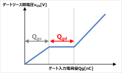 帰還容量Crss(ゲートドレイン間容量Cgd)とゲートソース間電圧vGS