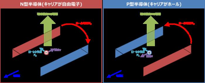 ホール効果で半導体の種類を判別