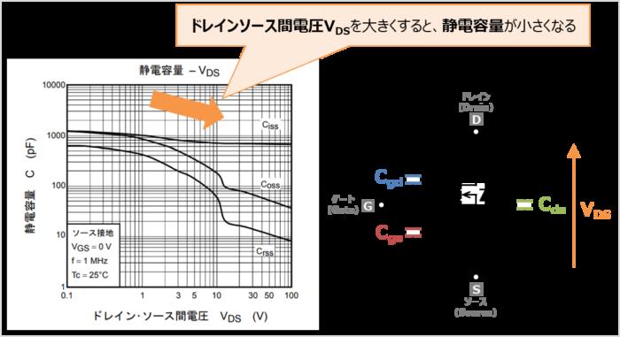 『入力容量Ciss,出力容量Coss,帰還容量Crss』の電圧特性と温度特性