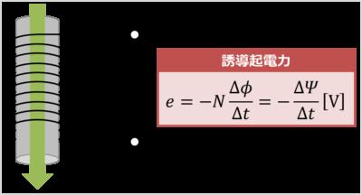 『ファラデーの法則』の公式