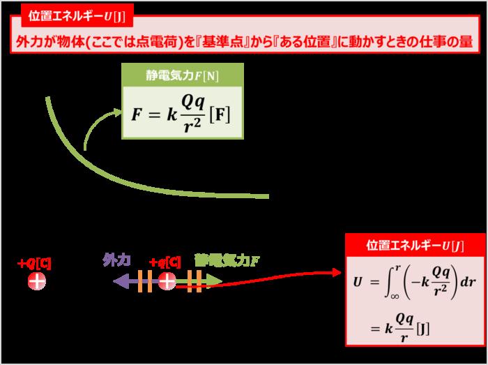 静電気力から位置エネルギーを導出する方法(その2)