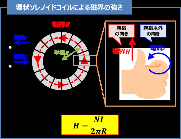 環状ソレノイドコイルによる磁界の強さ
