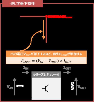逆L字垂下特性