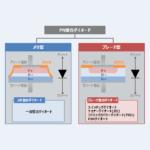【ダイオードの構造】『メサ型』と『プレーナ型』について!