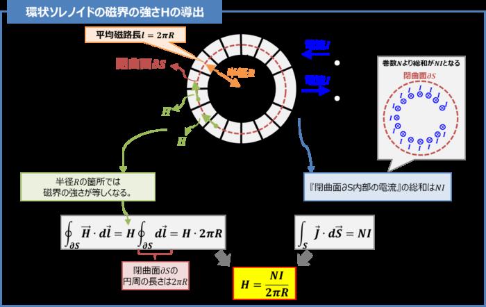 【アンペアの周回積分の法則】環状ソレノイドの磁界の強さHの導出