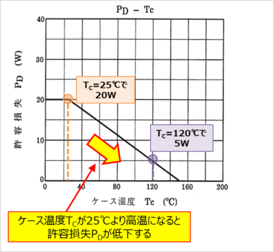 MOSFETの『PD-TC特性(電力軽減曲線)』