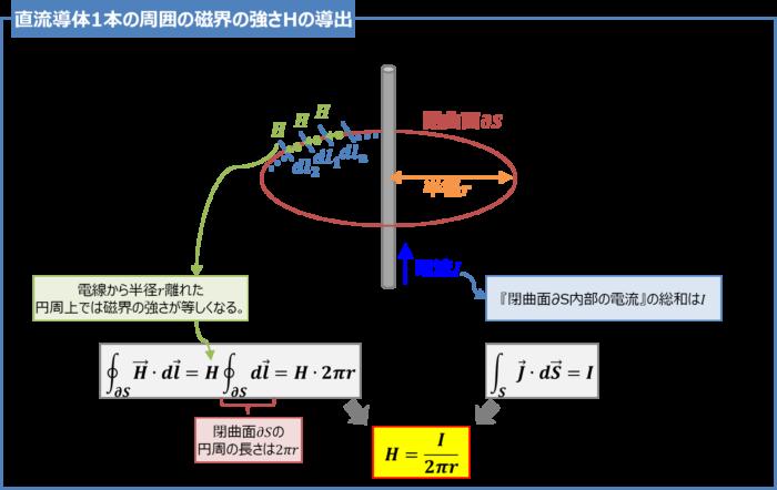 【アンペアの周回積分の法則】直流導体1本の周囲の磁界の強さHの導出