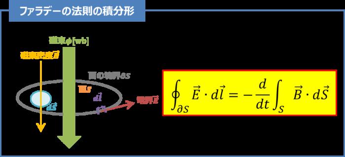 『ファラデーの法則』の積分形