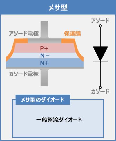 【PN接合ダイオード】メサ型
