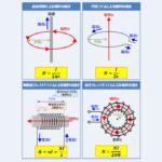 【磁界の強さのまとめ】『直流導体』・『円形コイル』・『無限長ソレノイド』・『環状ソレノイド』