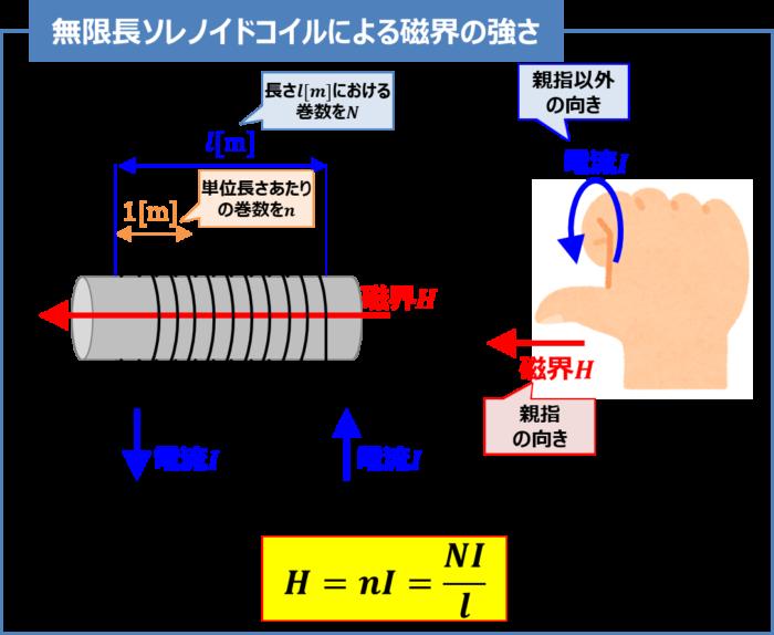 無限長ソレノイドコイルによる磁界の強さ