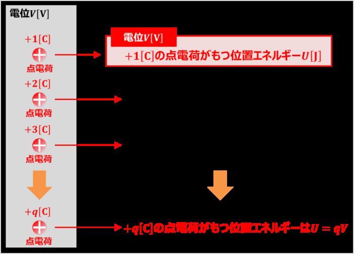 電位の定義から『静電気力による位置エネルギー』を導出する方法