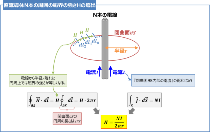 【アンペアの周回積分の法則】直流導体N本の周囲の磁界の強さHの導出