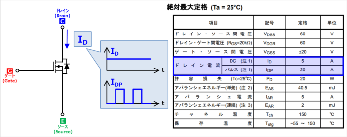 MOSFETの『定格電流(ドレイン電流)』の値
