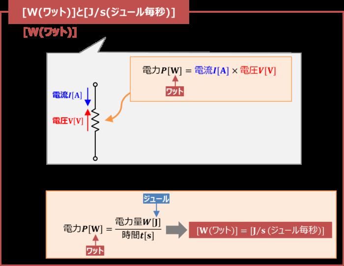 [W(ワット)]と[Js(ジュール毎秒)]は『電力』の単位である